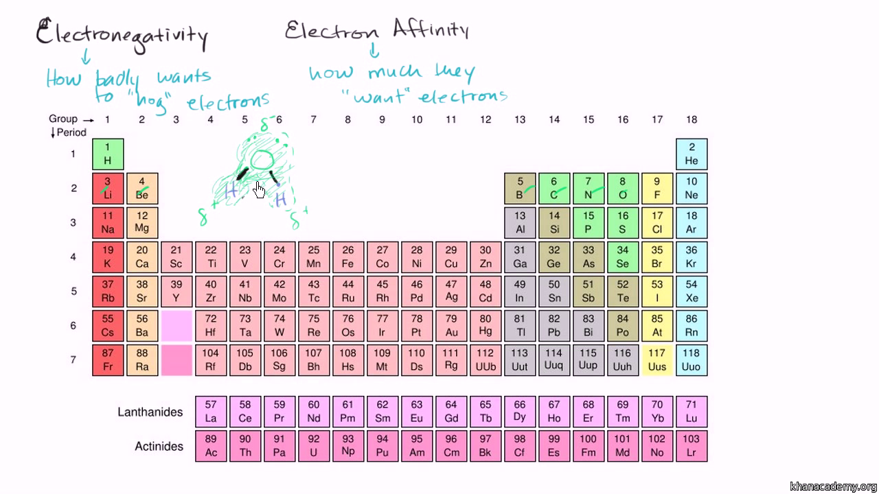 Metallic nature video periodic table khan academy urtaz Choice Image