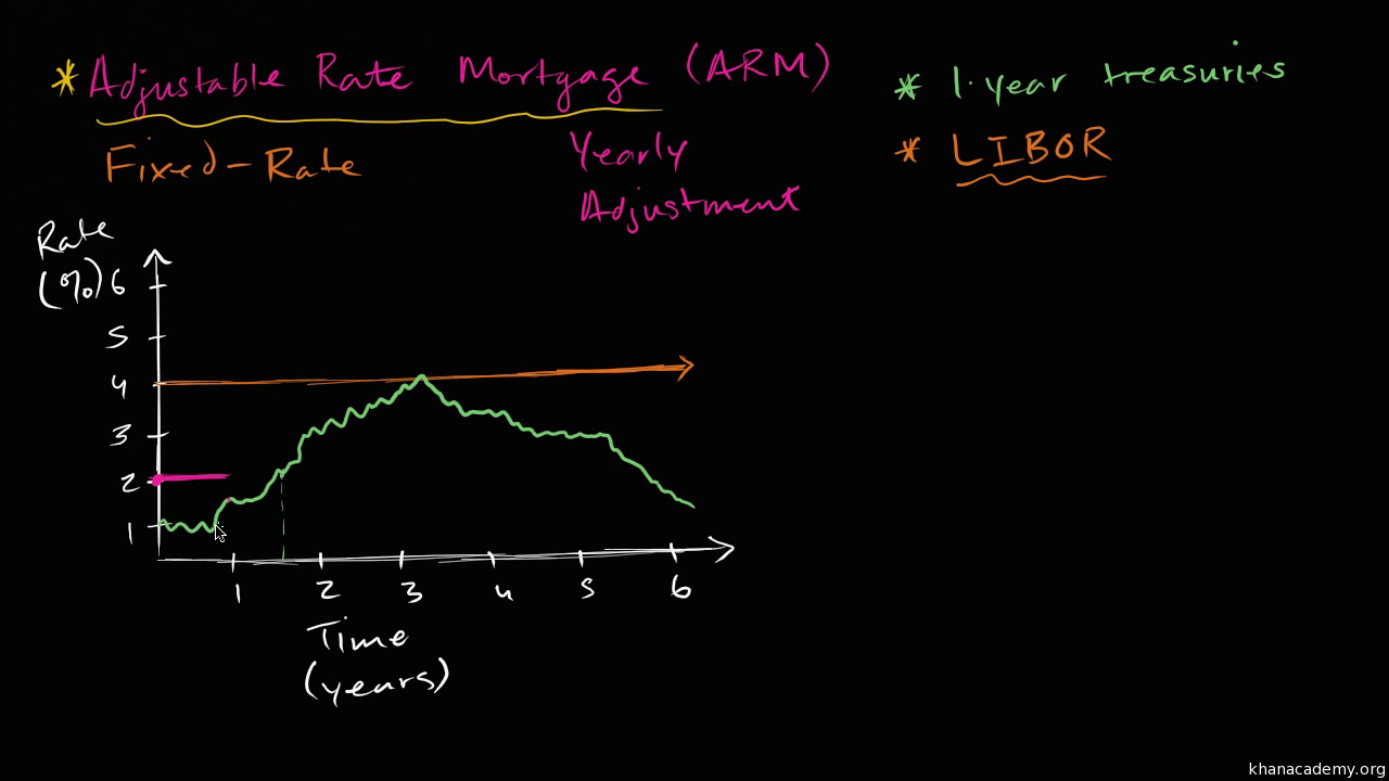 balloon payment mortgage (video) | mortgages | khan academy
