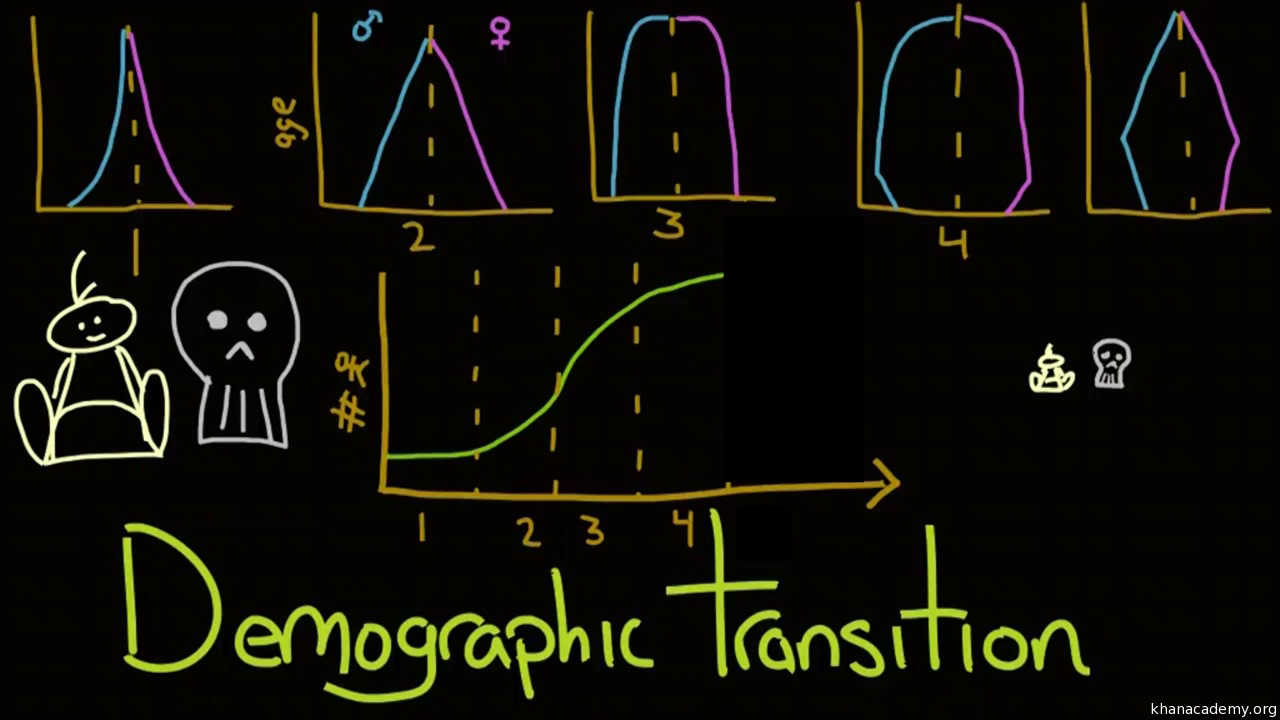 Urbanization video demographics khan academy buycottarizona Images