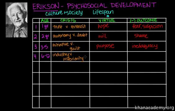 erik erikson 8 psychosocial stages