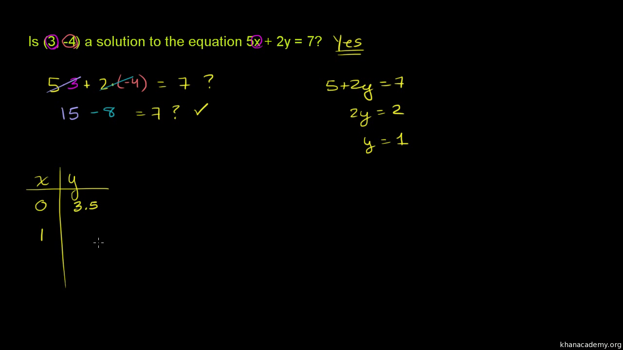 Graphing proportional relationships from a table  video    Khan Academy Wyzant