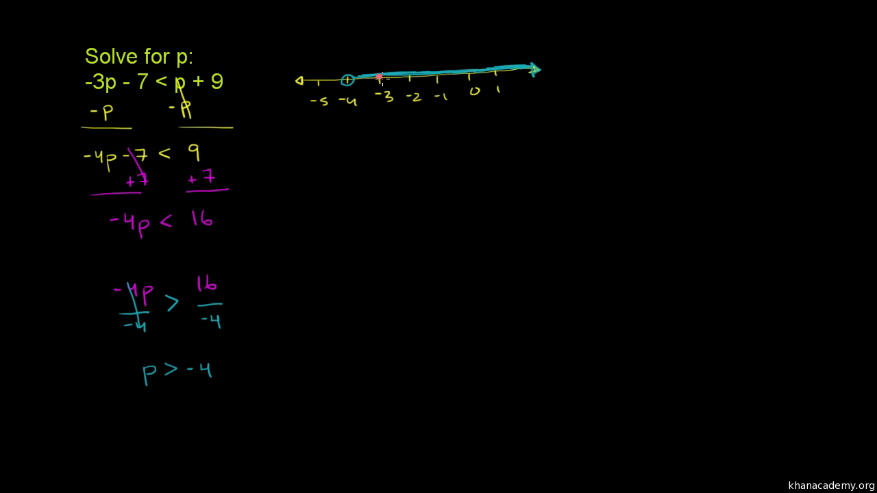 Solving Inequalities Algebra I Math Khan Academy