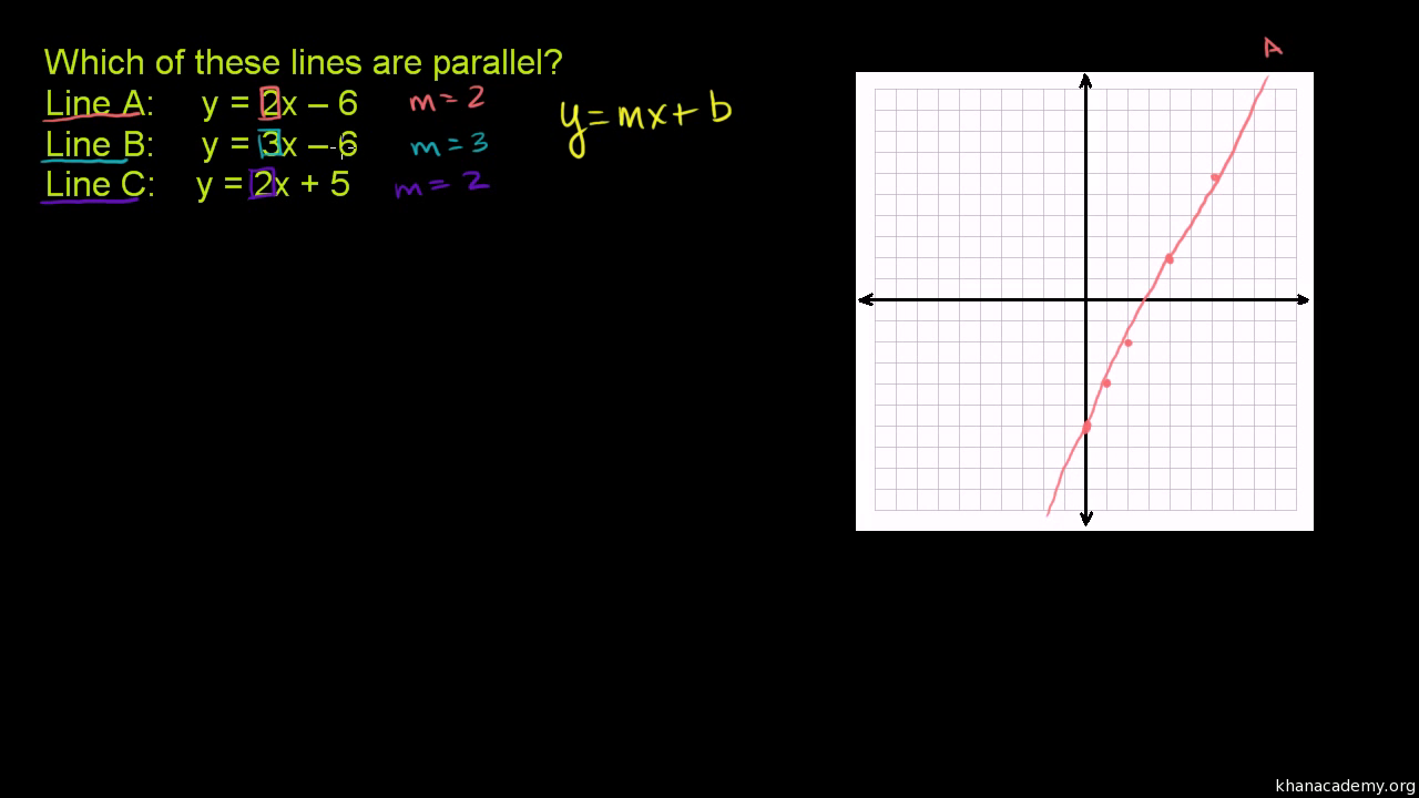 Perpendicular Lines From Equation  Analytic Geometry (video)  Khan Academy