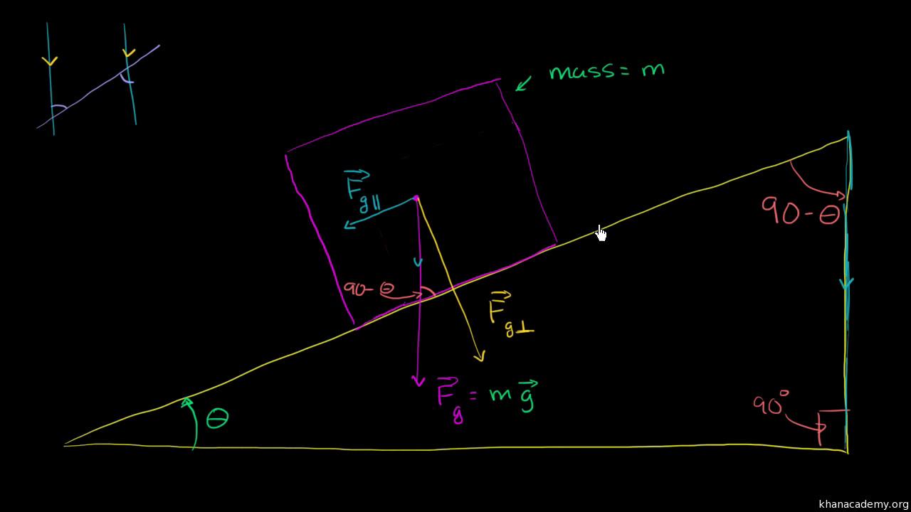 Inclined plane force components video khan academy ccuart Choice Image