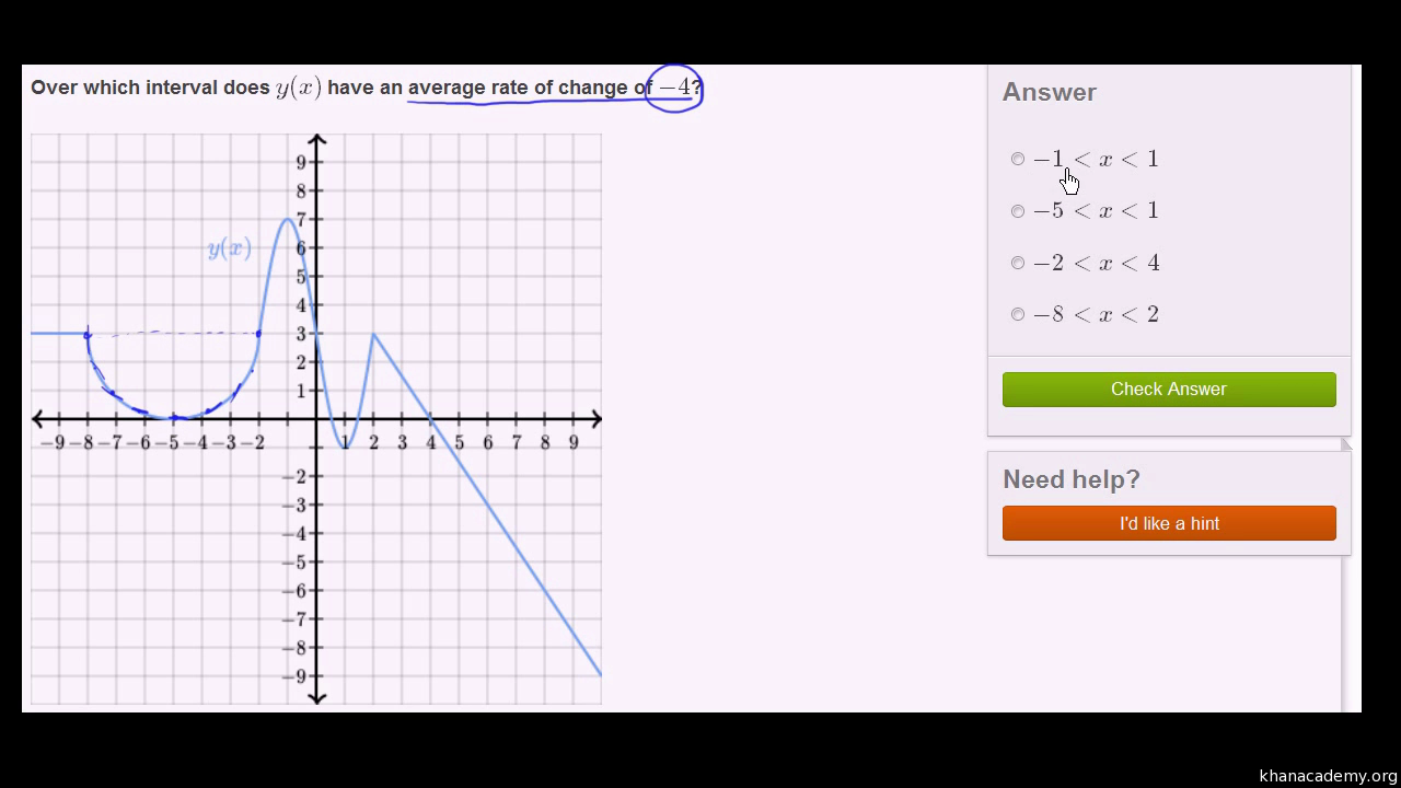 Worked Example: Average Rate Of Change From Graph (video)  Khan Academy