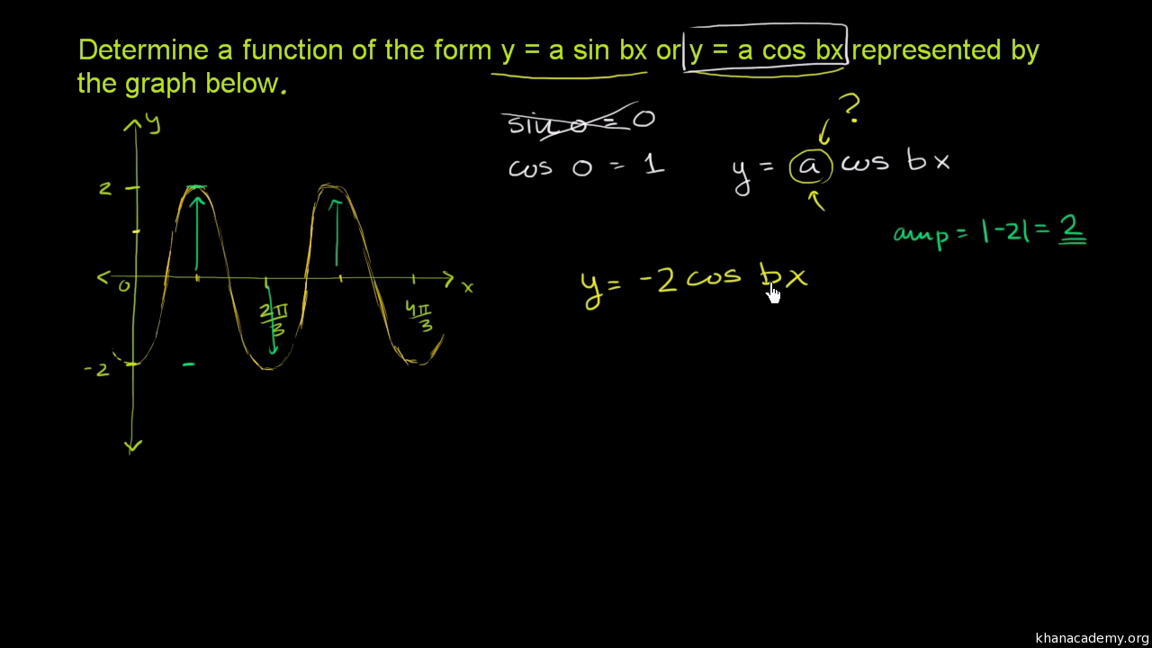 graph sinusoidal functions practice khan academy