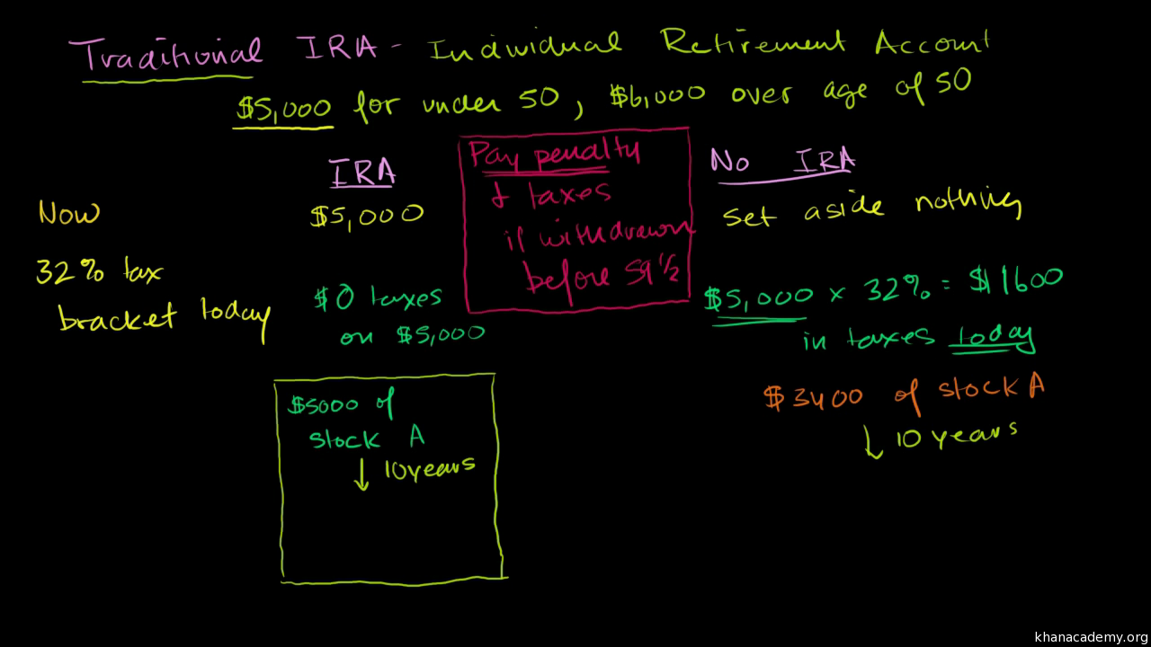 traditional iras (video) | khan academy
