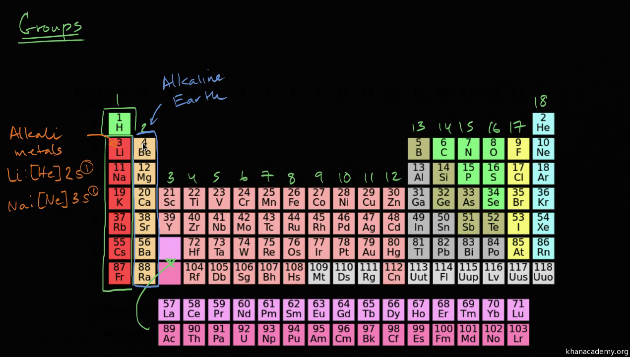 Groups Of The Periodic Table Video Khan Academy