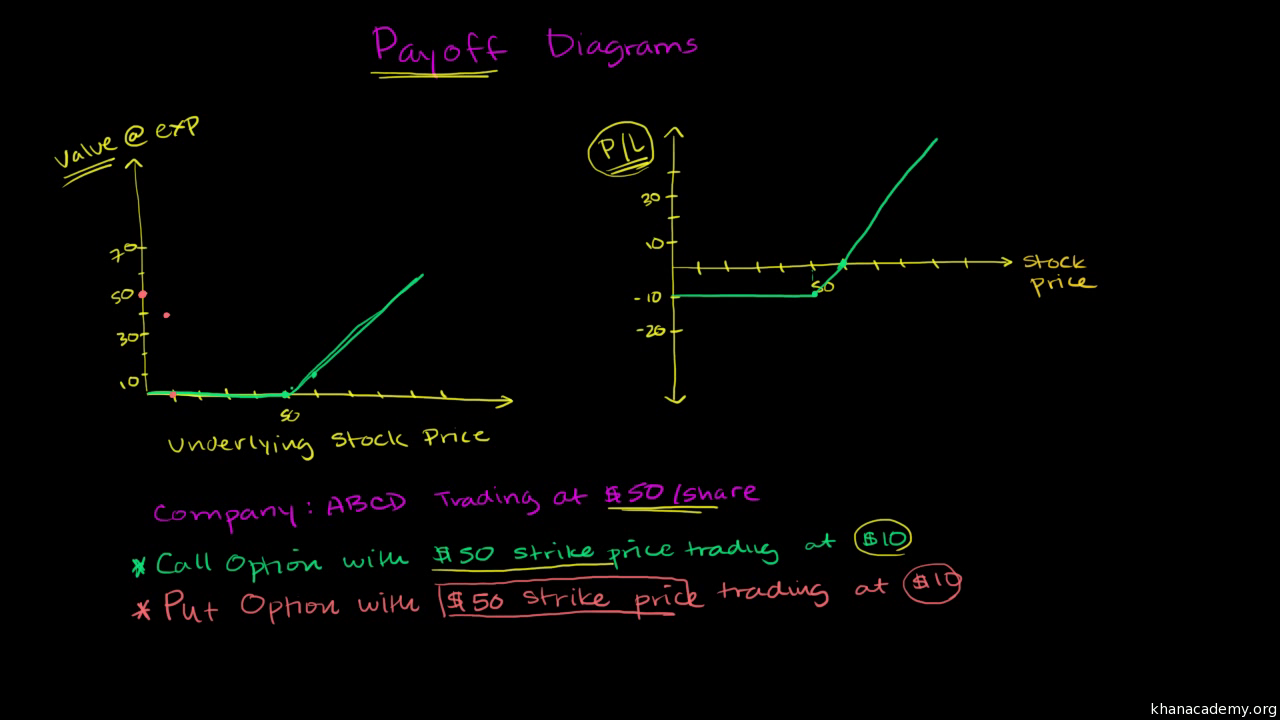 Put Payoff Diagram Video Khan Academy Make Sure You Are Looking At The Correct Schematic