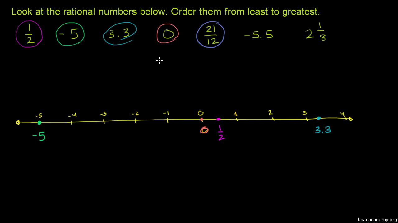 worksheet Adding And Subtracting Rational Numbers Worksheets adding subtracting rational numbers practice khan academy