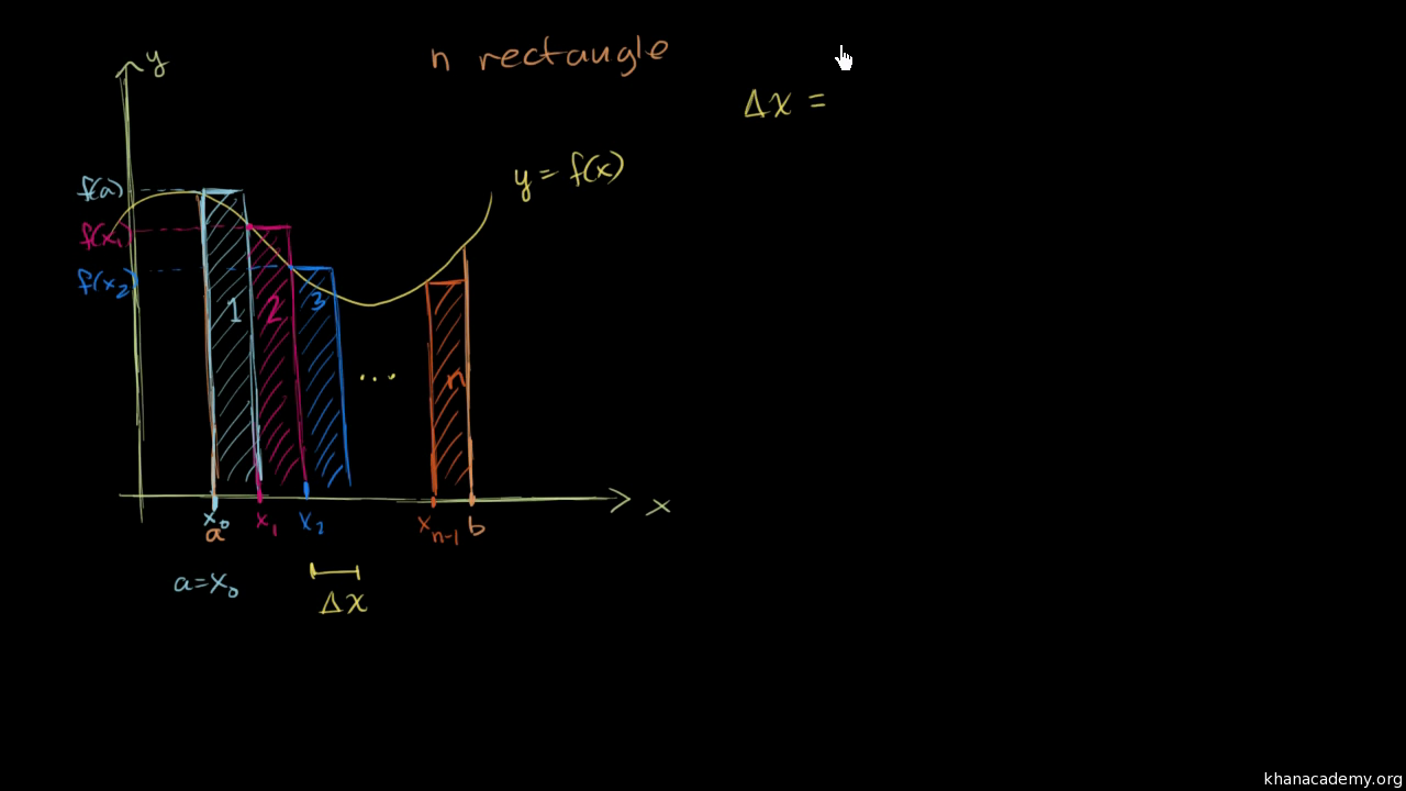 Summation Notation Also Called Sigma Notation Article Khan Academy