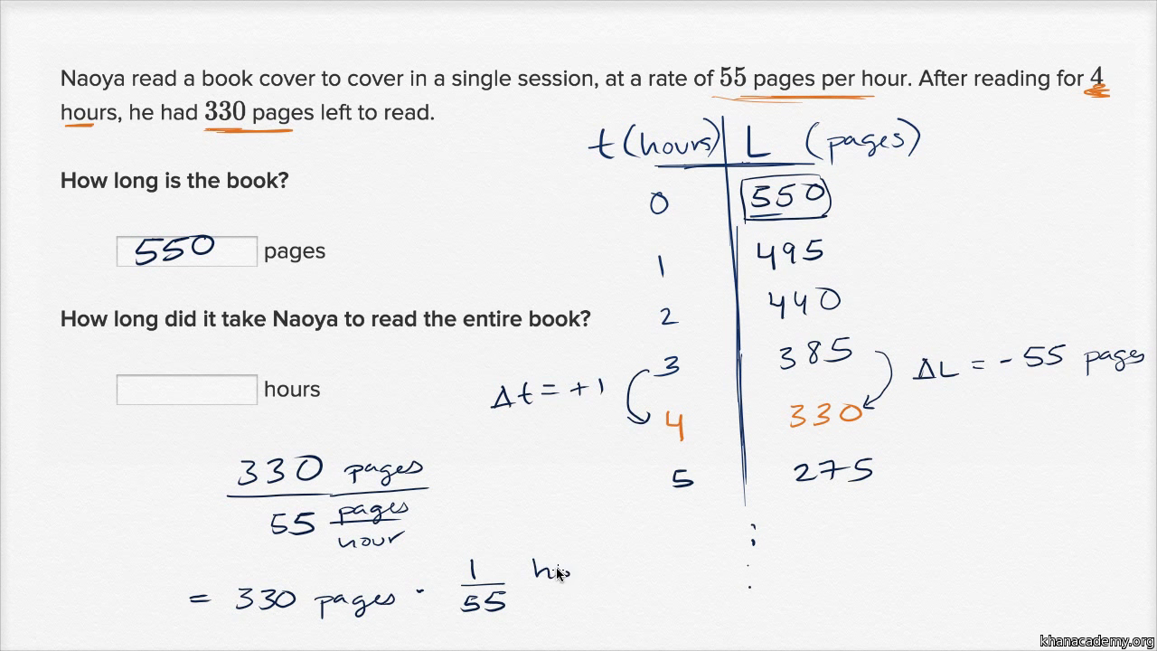 Linear models word problems practice