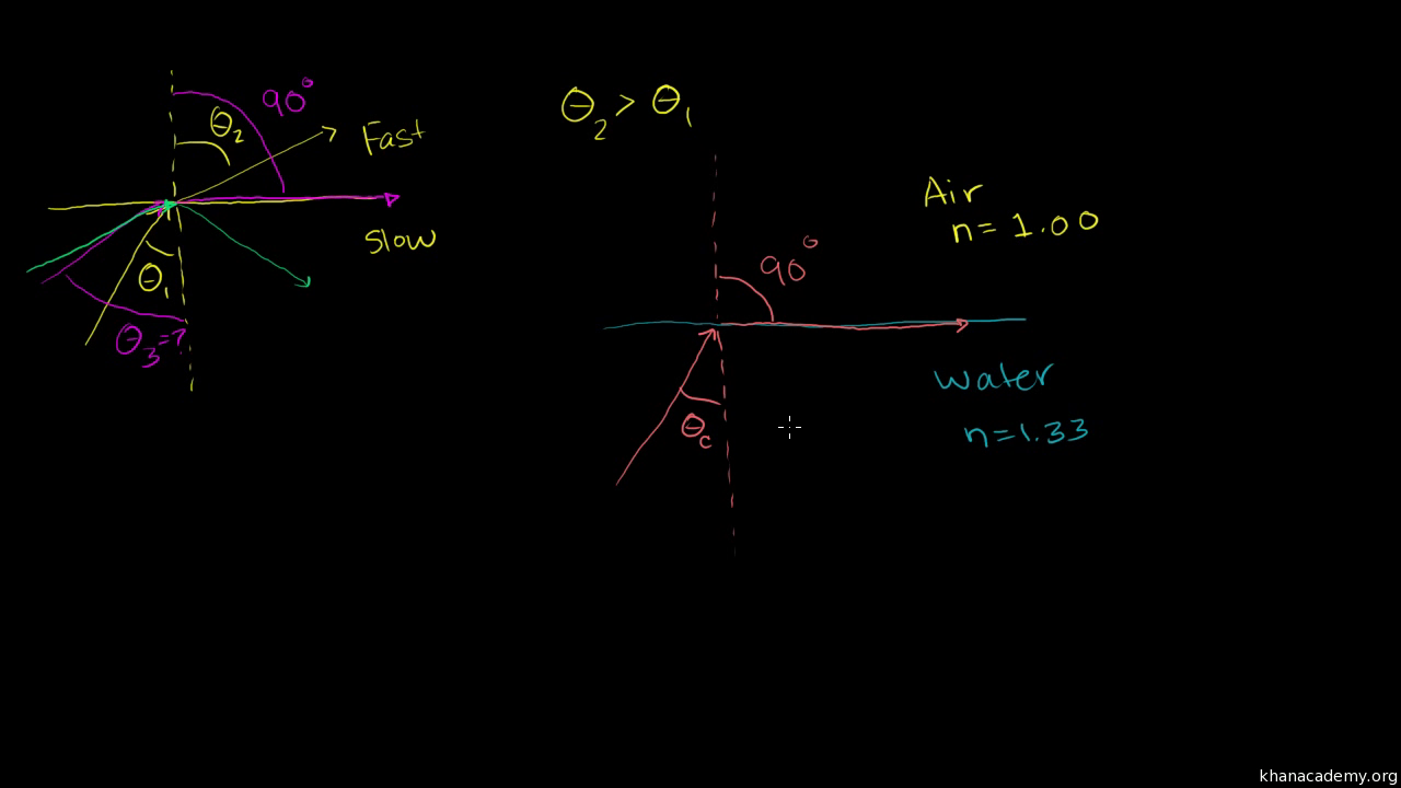 Total Internal Reflection Video Khan Academy Nothing Found For Picpxpo Troubleshootingcircuitsparallelandseries