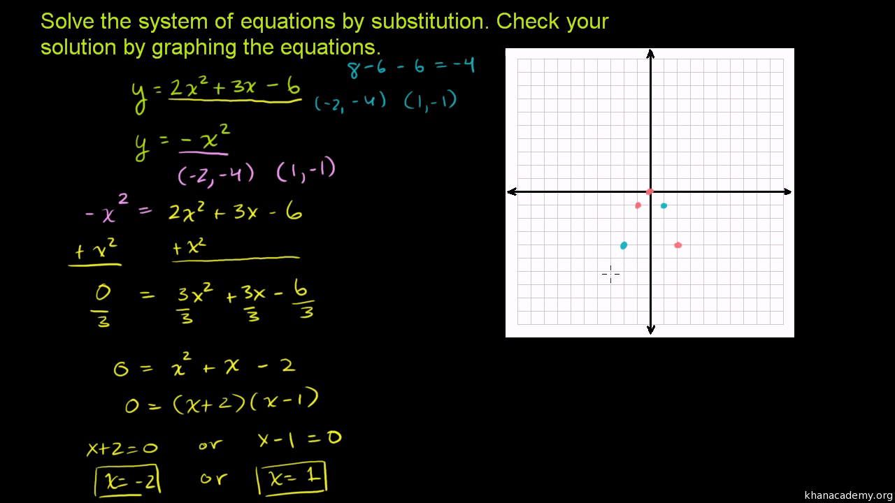 Quadratic Systems Graphical Solution Video Khan Academy