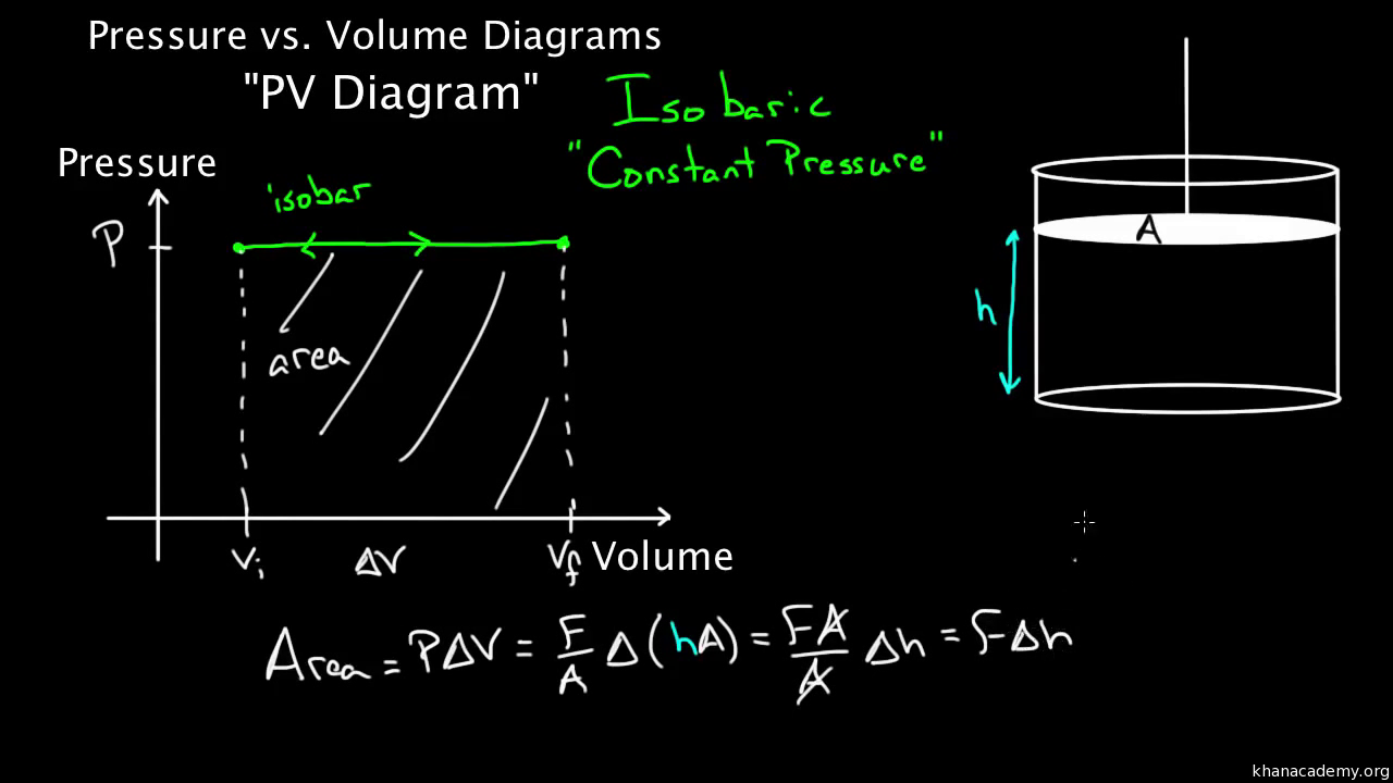 Pv Diagrams Part 1 Work And Isobaric Processes Video Khan Academy Electrical Single Line Diagrampart One Knowhow