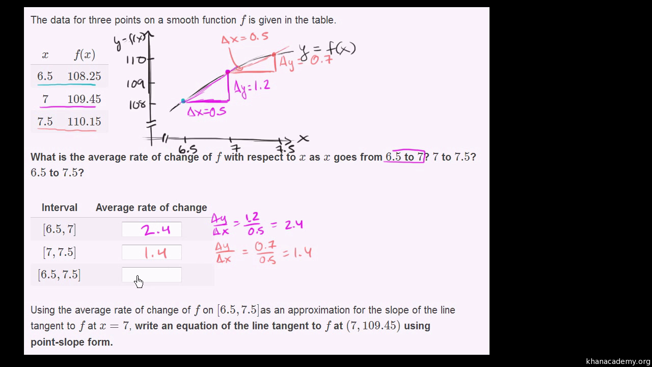 Approximating instantaneous rate of change with secant lines (video) | Khan Academy