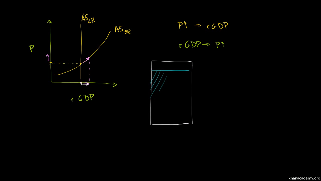How The Ad As Model Incorporates Growth Unemployment And Inflation Drawing Force Diagrams Article Khan Academy