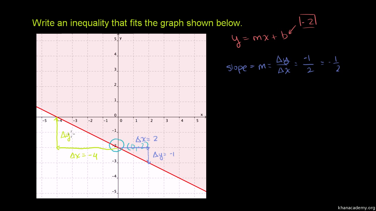 Intro to graphing two variable inequalities video khan academy falaconquin