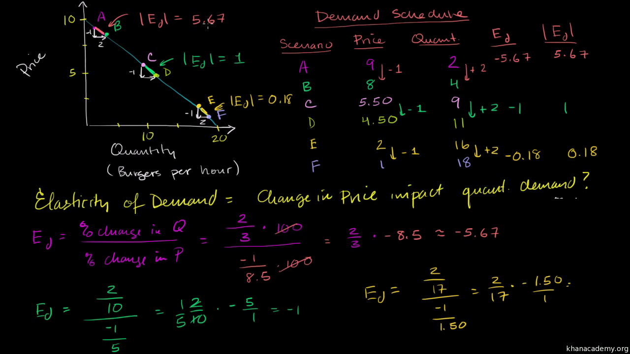 Elasticity Microeconomics Economics And Finance Khan Academy Points 8 See Diagram Below Cable Entry 6