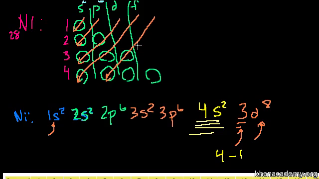 Electron Configurations In The 3d Orbitals Video Khan Academy