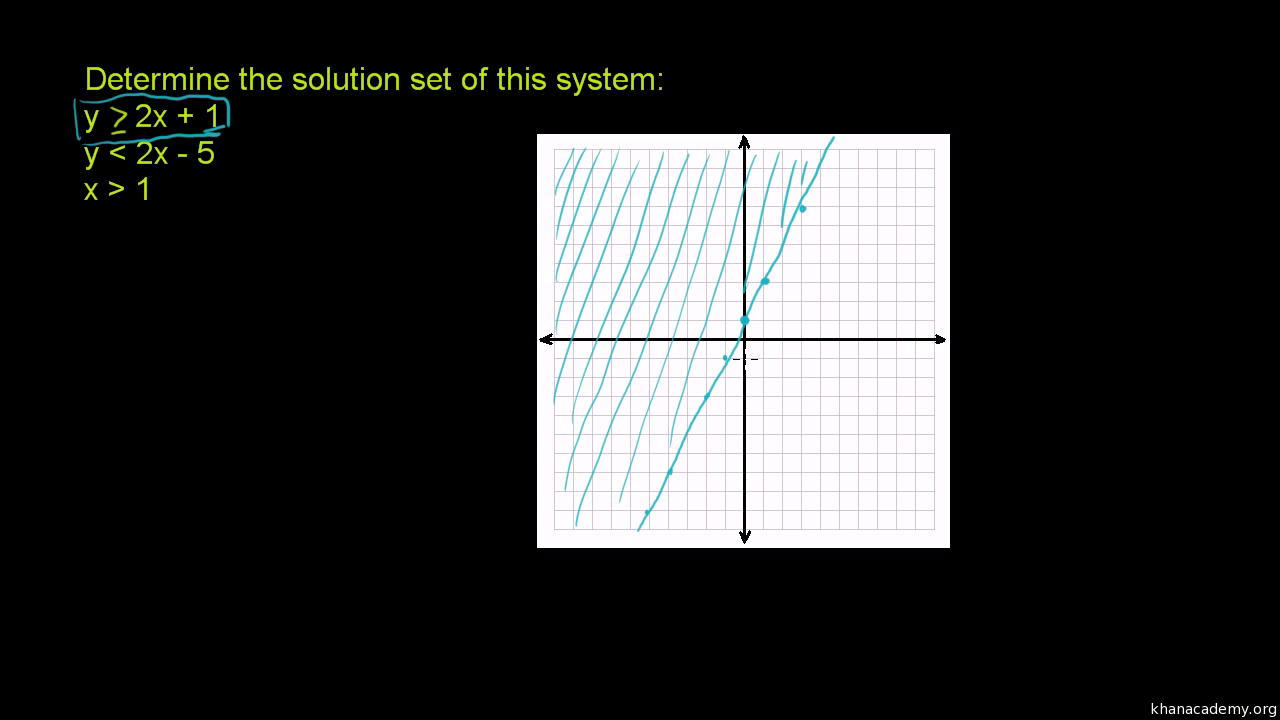 Intro to graphing two variable inequalities video khan academy biocorpaavc
