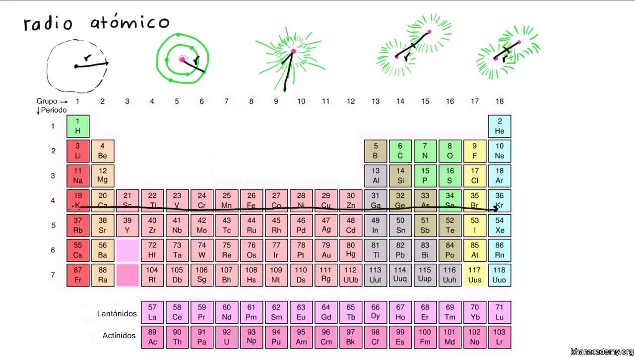 Tabla peridica qumica ciencia khan academy urtaz Choice Image