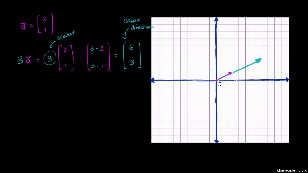 Drawing Lines In R : Parametric representations of lines video khan academy