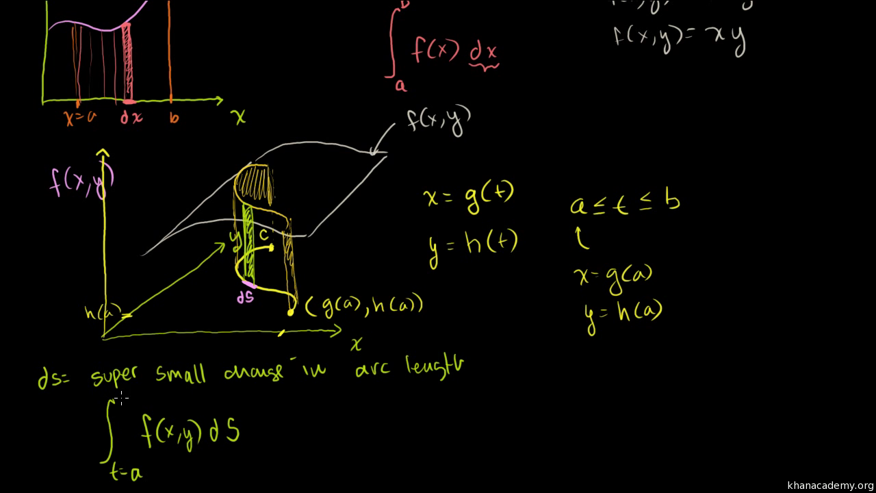 Introduction To The Line Integral Video Khan Academy