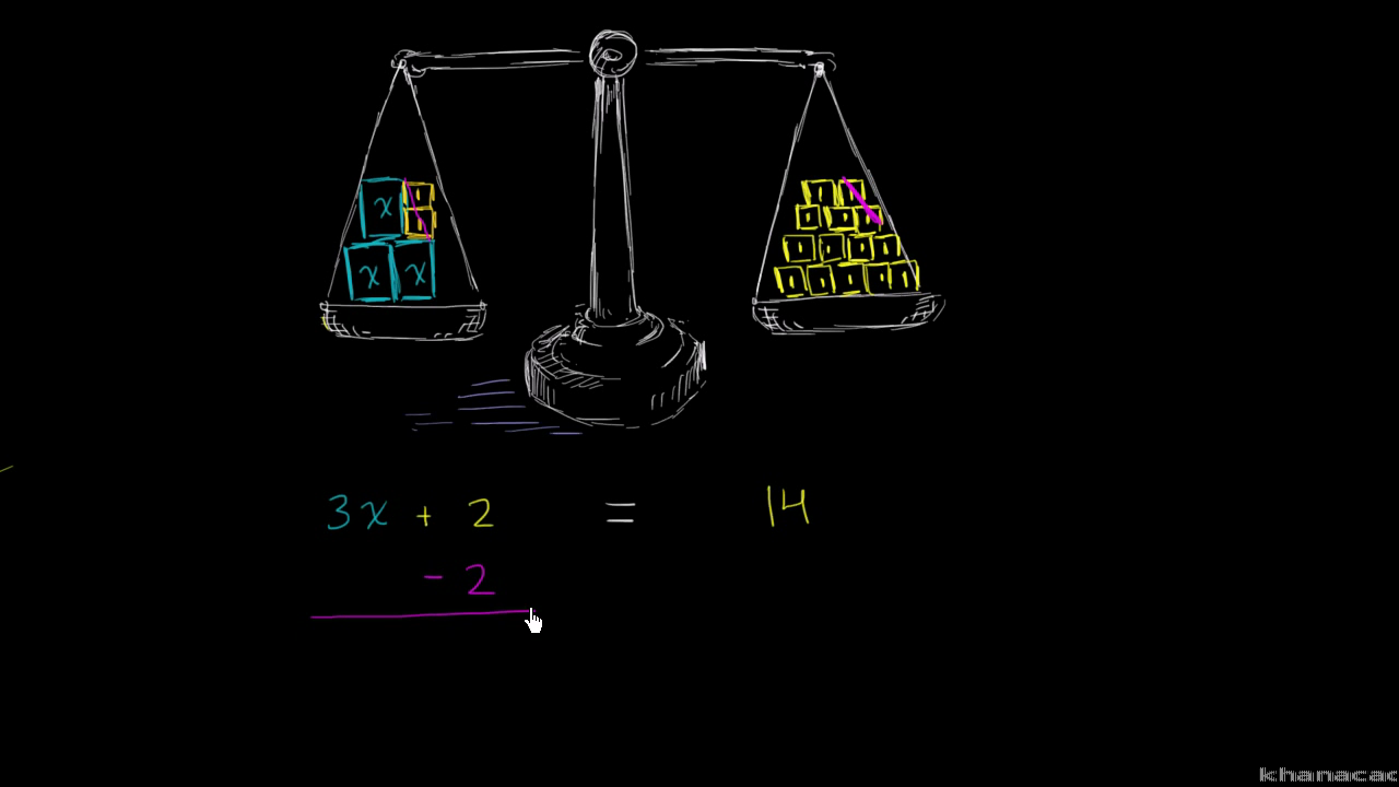 Two step equations intuition algebra video khan academy buycottarizona Gallery