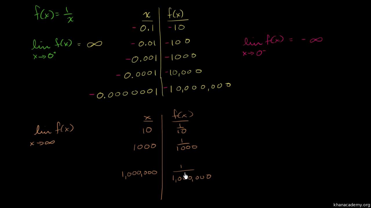 Infinite Limits Intro Video Khan Academy
