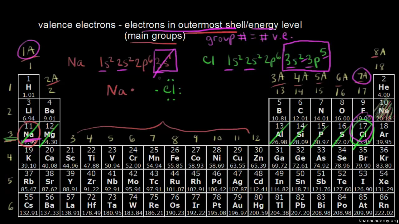 the periodic table classification of elements video khan academy - Periodic Table Group Names 3 12