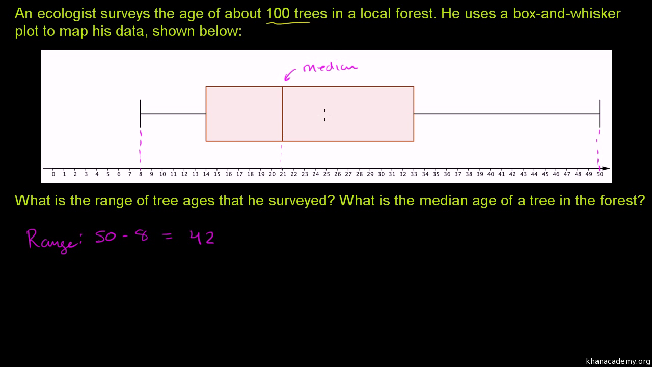 Worked Example: Creating A Box Plot (even Number Of Data Points) (video)   Khan Academy