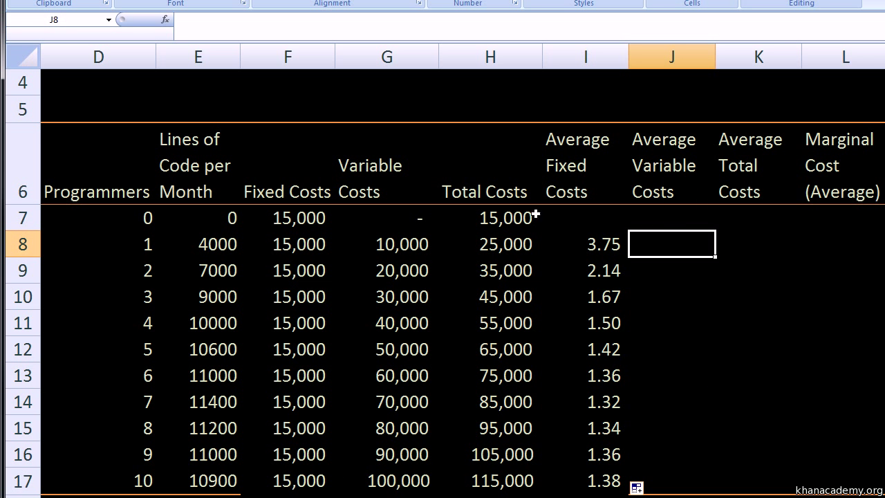 Production And Costs Ap Microeconomics Khan Academy