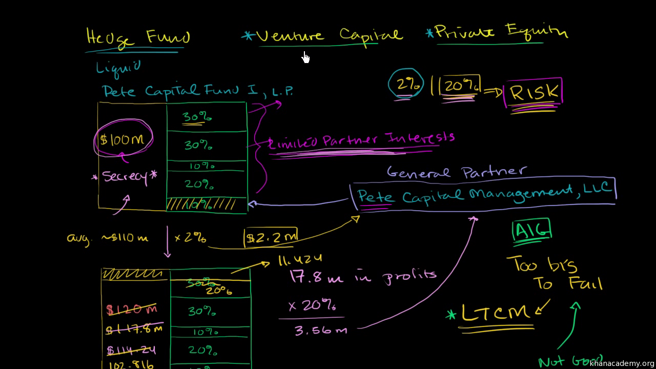 Hedge Fund Structure And Fees Video Khan Academy