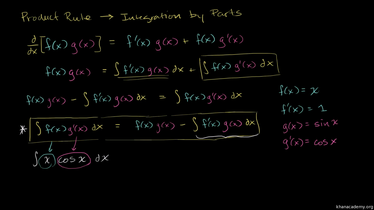 Integration By Parts Practice Khan Academy
