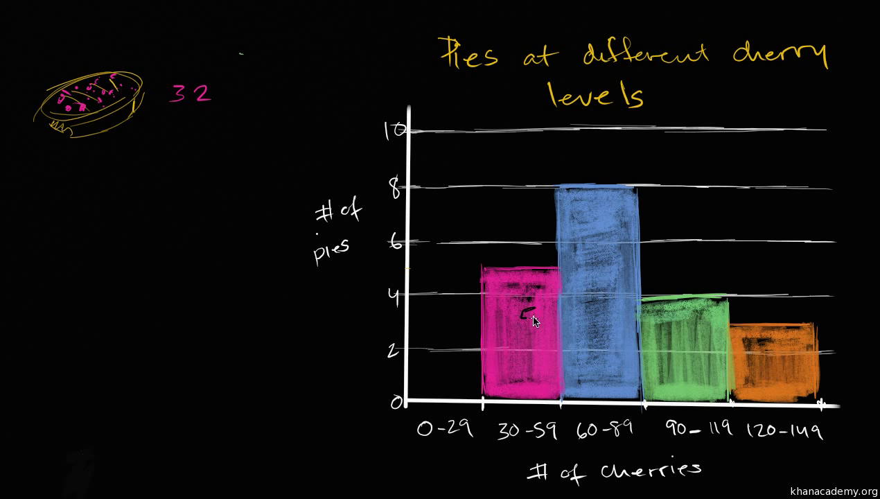 Stem and leaf plots review article khan academy robcynllc Gallery