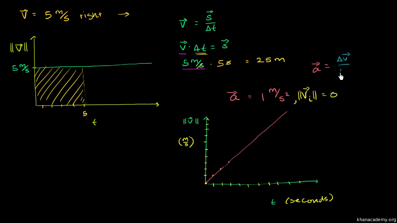 what is acceleration? (article) | khan academy