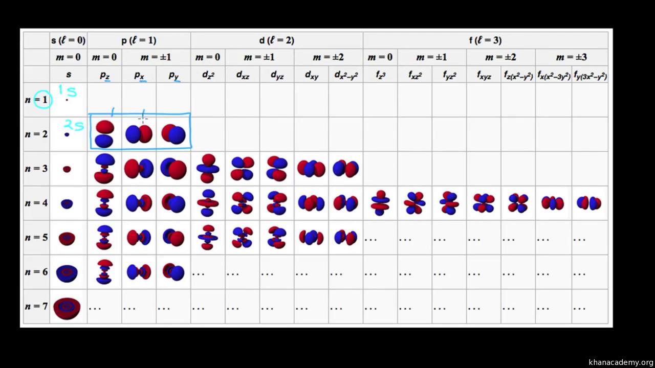 La tabla peridica capas de electrones y orbitales artculo la tabla peridica capas de electrones y orbitales artculo khan academy urtaz Image collections