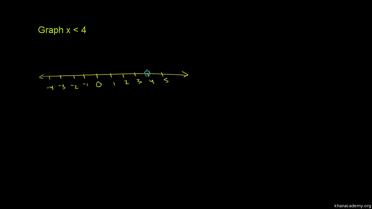 Plotting an inequality example video khan academy buycottarizona Choice Image