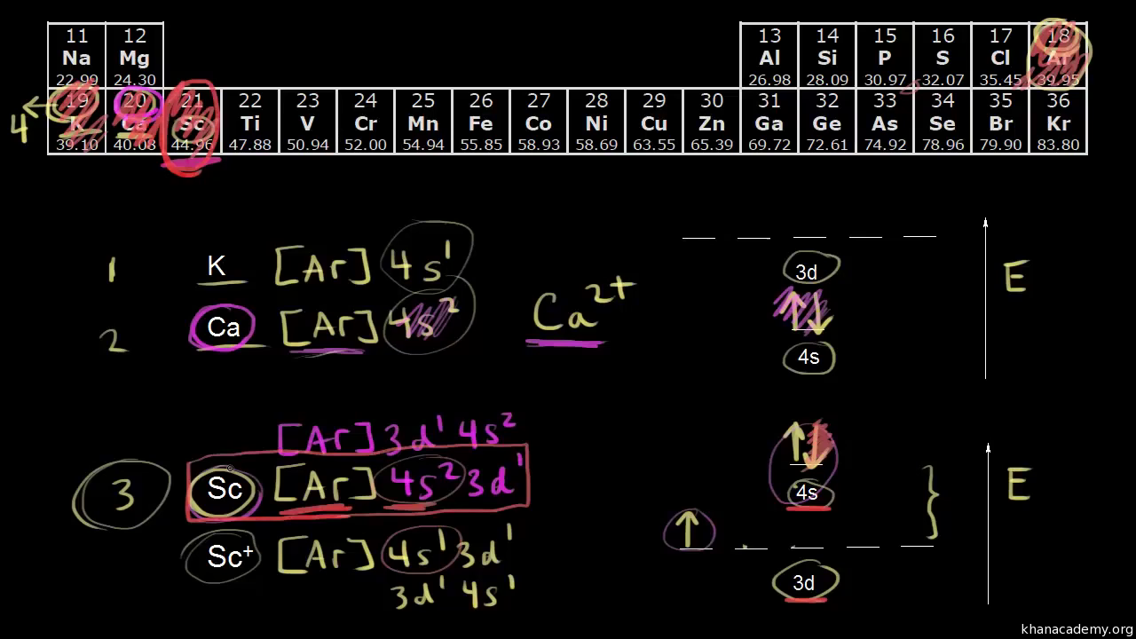 Electronic structure of atoms chemistry science khan academy ccuart Image collections