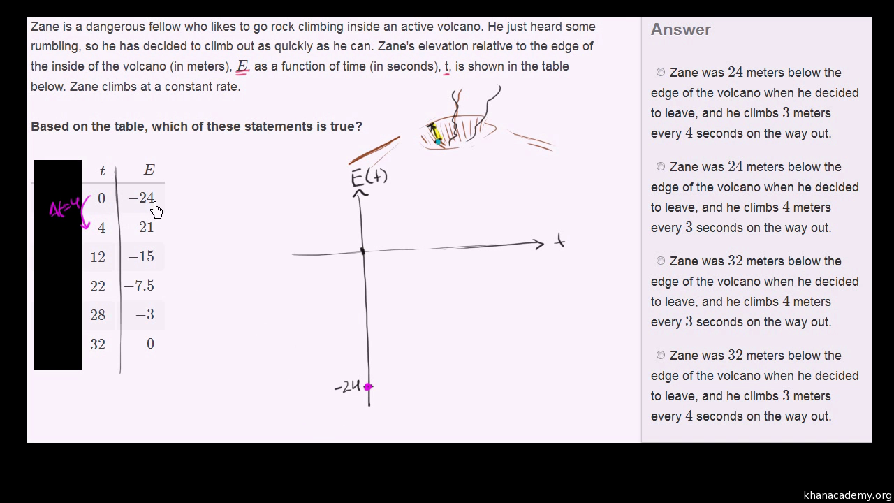 Linear equations word problems volcano video khan academy ccuart Image collections