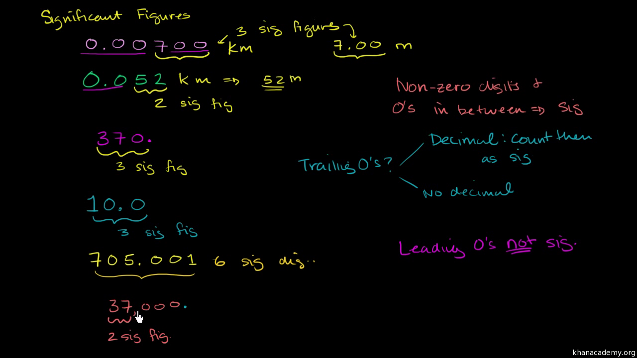 Rules of significant figures video khan academy biocorpaavc Gallery