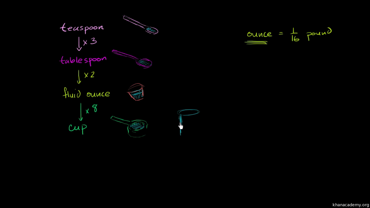Metric system units of volume video khan academy nvjuhfo Image collections