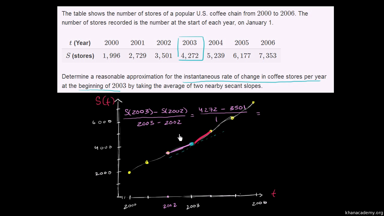 Approximating Instantaneous Rate Of Change With Average Rate Of Change  (video)  Khan Academy