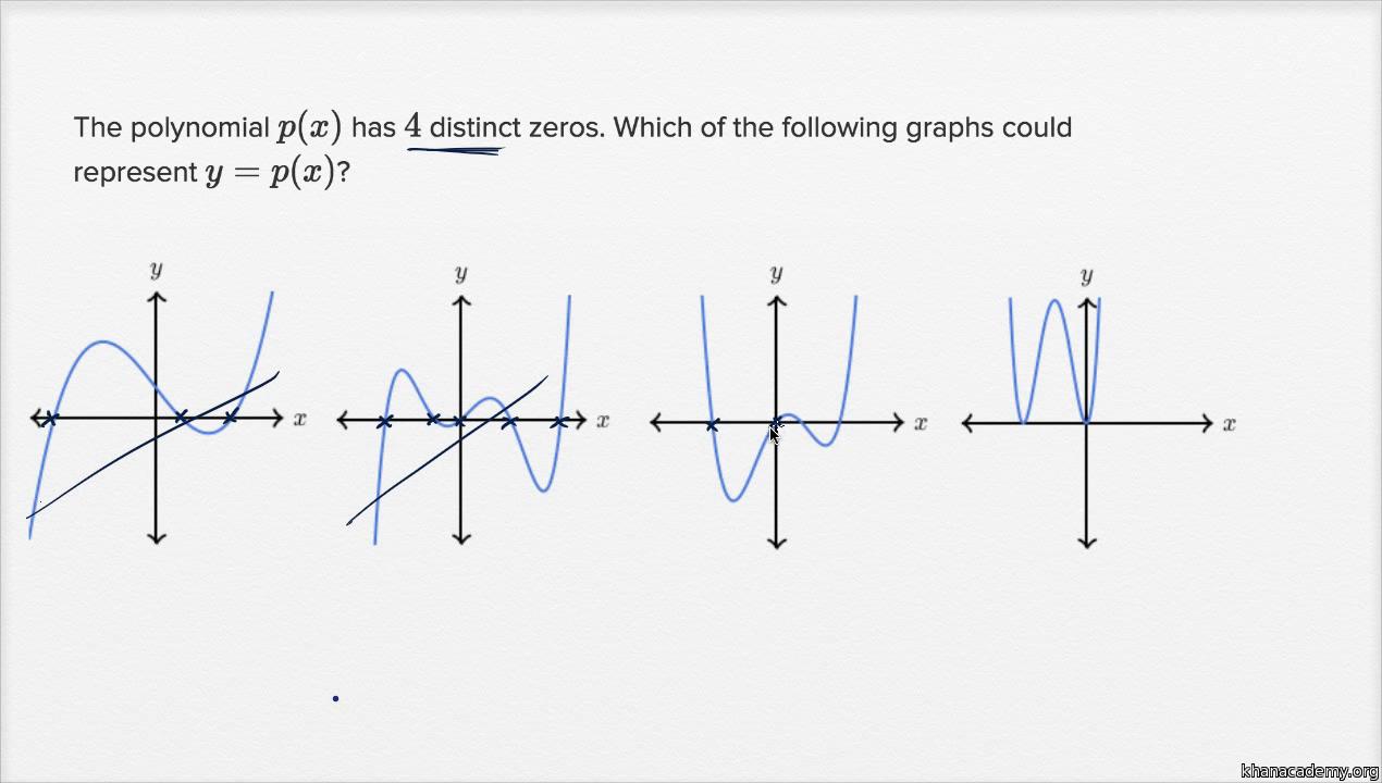 Nonlinear equation graphs basic example video khan academy falaconquin