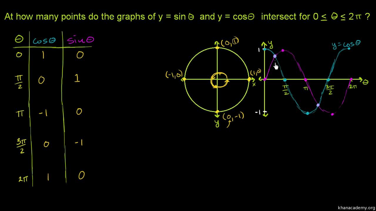 Graph of y=sin(x) (video) | Khan Academy