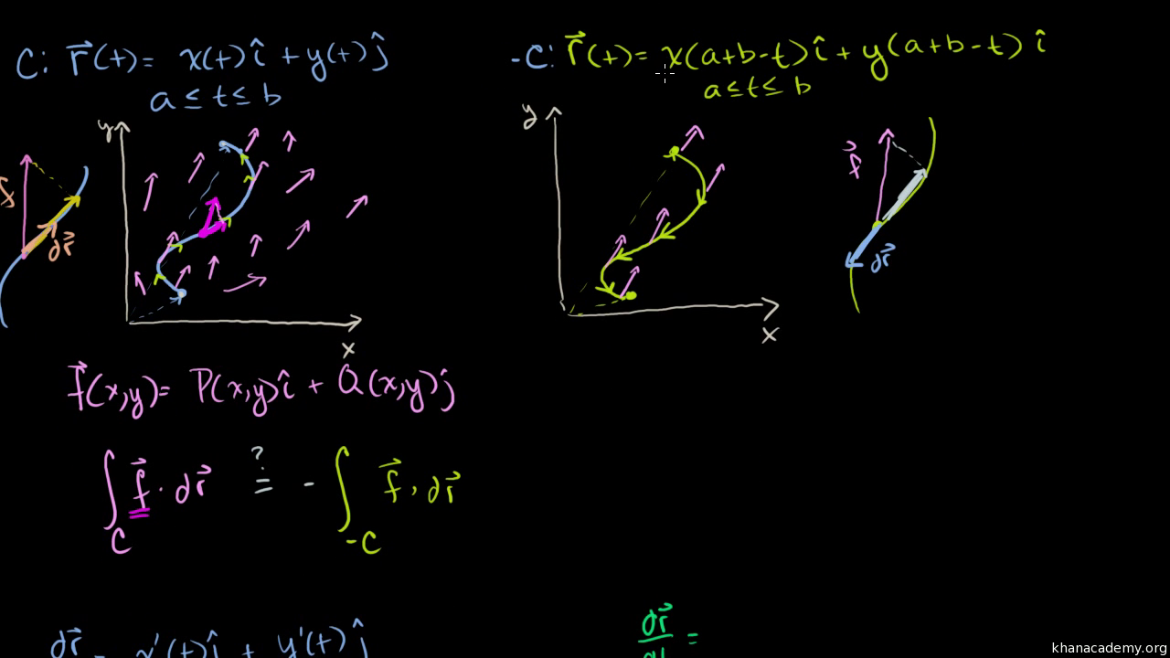 Using A Line Integral To Find Work Video Khan Academy