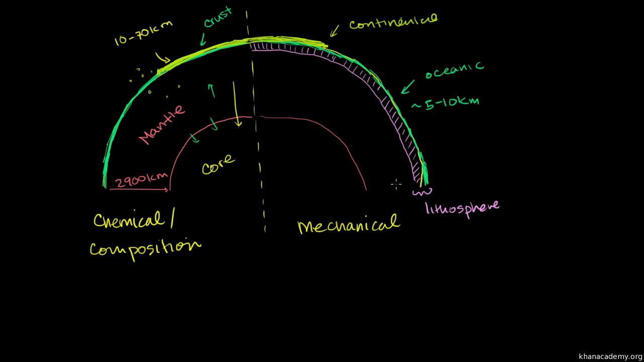 Plate Tectonics Evidence Of Plate Movement Video Khan Academy