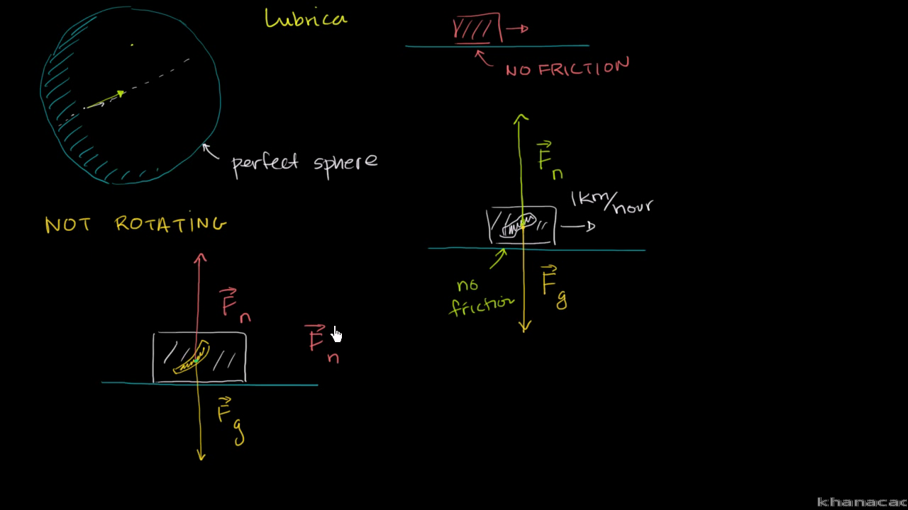 Forces And Newtons Laws Of Motion Physics Science Khan Academy Diagram Besides Free Body Car On Schematic Component Diagrams