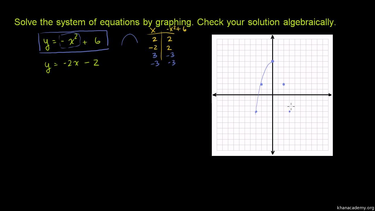 quadratic systems: no solution (video) | khan academy